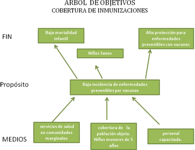 objetivos-cobertura-inmunizaciones