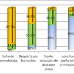 Cumplimiento de los hábitos saludables de los pacientes en hemodiálisis