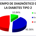 diabetes-mellitus-tipo-2-tiempo-diagnostico