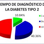 diabetes-mellitus-tipo-2-tiempo-diagnostico