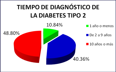 revista de tiempo de diabetes