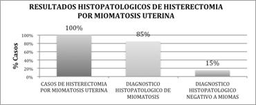 miomatosis-uterina-histopatologia