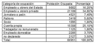 categoria-ocupacion-poblacion