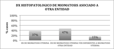 miomatosis-uterina-anatomia-patologica
