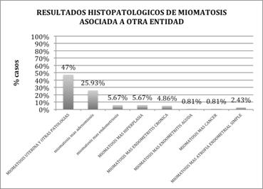 miomatosis-uterina-patologia-asociada