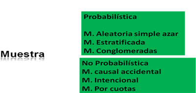 muestra-probabilistica-no-probabilistica
