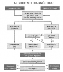 algoritmo-deteccion-enfermed-celiaca
