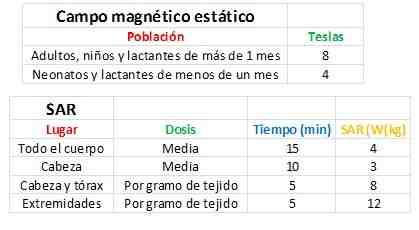 campo-magnetico-estatico-SAR