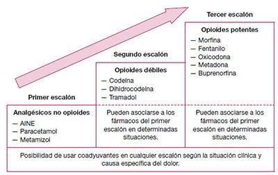 Tabla1. Escala de analgesia de la OMS