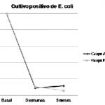 Cysticlean y profilaxis en infecciones urinarias recurrentes. ¿Es la edad un factor limitante?