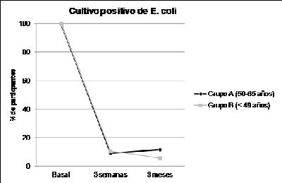 cultivo-positivo-escherichia-coli