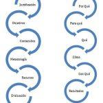 Los elementos de una propuesta metodológica para la educación en salud