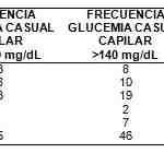 Valoración del estado nutricio y glucemia casual en pacientes odontológicos. Casos probables de diabetes mellitus tipo 2 (DM2)