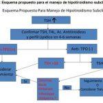 Manejo Hipotiroidismo Subclínico en Atención Primaria