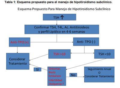 hipotiroidismo subclinico y ansiedad