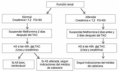 metformina-TAC
