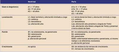 Clasificación de Paris de la enfermedad de Crohn, y comparación con la clasificación de Montreal.