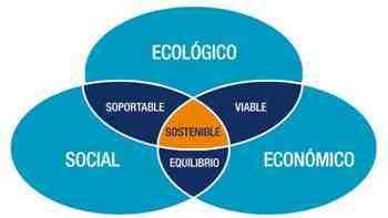 pilares-desarrollo-sostenible