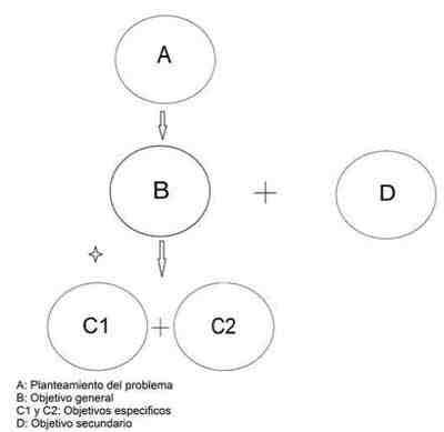propuesta-objetivos-investigacion