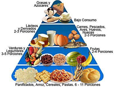 Colecistectomia dieta de por vida
