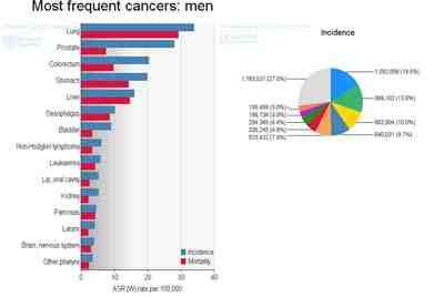 tipos-cancer-mas-frecuentes
